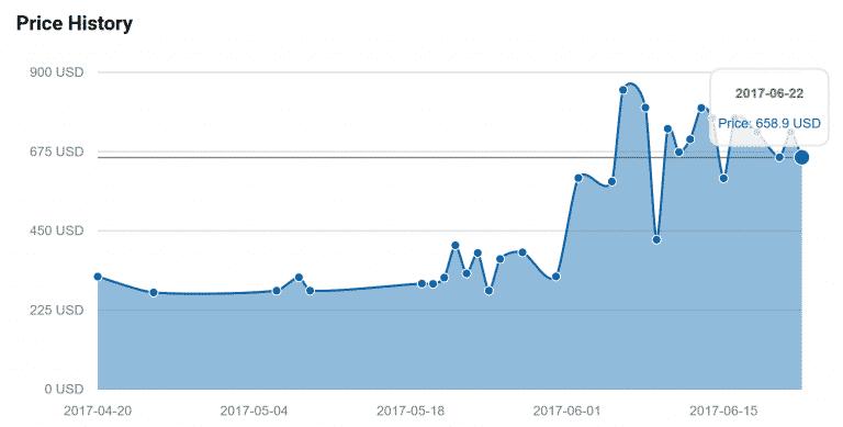 prijs inflatie gpu