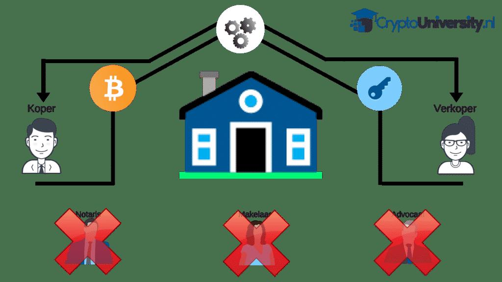 blockchain gebruik echte wereld