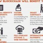 hoe werkt blockchain